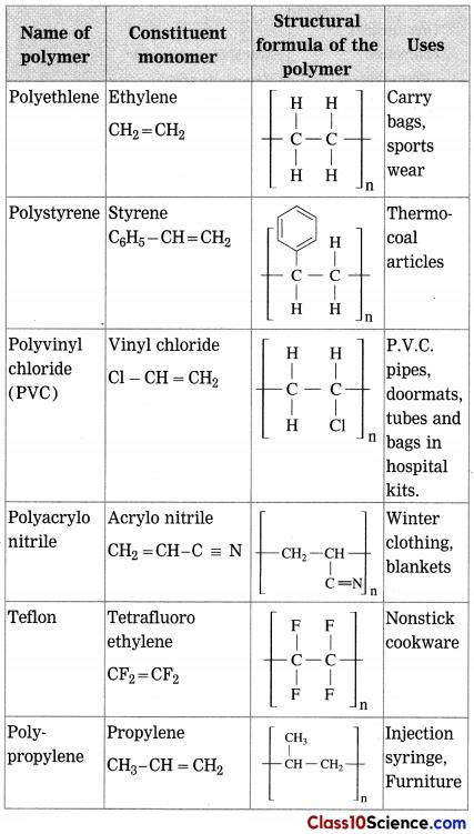 Carbon Compounds Science Notes 16