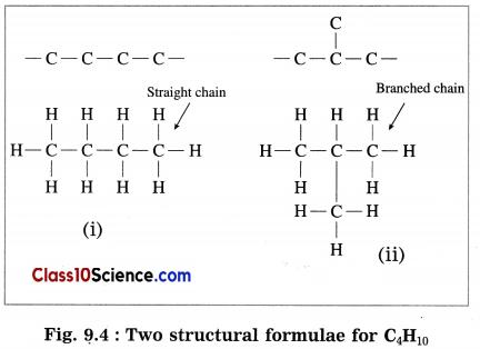 Carbon Compounds Science Notes 2