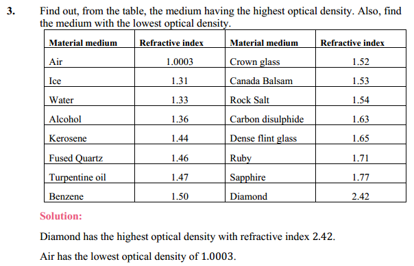 NCERT Solutions for Class 10 Science Chapter 10 Light Reflection and Refraction 5