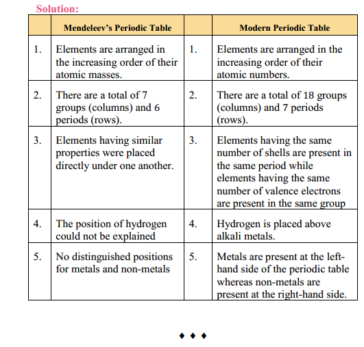 NCERT Solutions for Class 10 Science Chapter 5 Periodic Classification of Elements 10