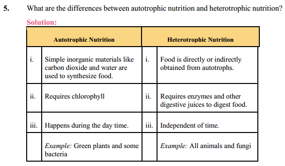 NCERT Solutions for Class 10 Science Chapter 6 Life Processes 15