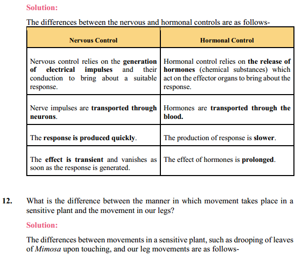 NCERT Solutions for Class 10 Science Chapter 7 Control and Coordination 10