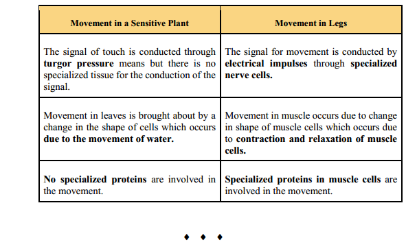 NCERT Solutions for Class 10 Science Chapter 7 Control and Coordination 11