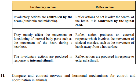 NCERT Solutions for Class 10 Science Chapter 7 Control and Coordination 9
