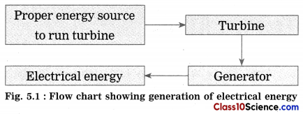 Towards Green Energy Science Notes 1