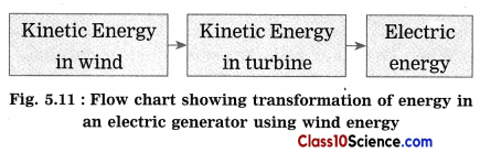 Towards Green Energy Science Notes 10