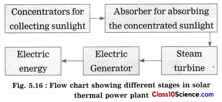 Towards Green Energy Science Notes 15