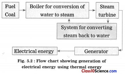 Towards Green Energy Science Notes 2