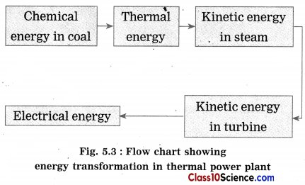 Towards Green Energy Science Notes 3