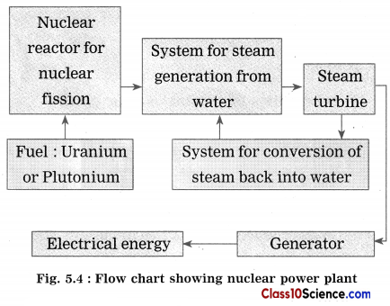 Towards Green Energy Science Notes 4
