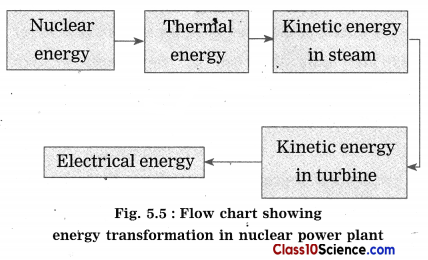 Towards Green Energy Science Notes 5