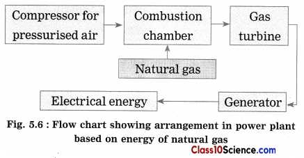 Towards Green Energy Science Notes 6