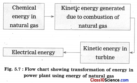 Towards Green Energy Science Notes 7