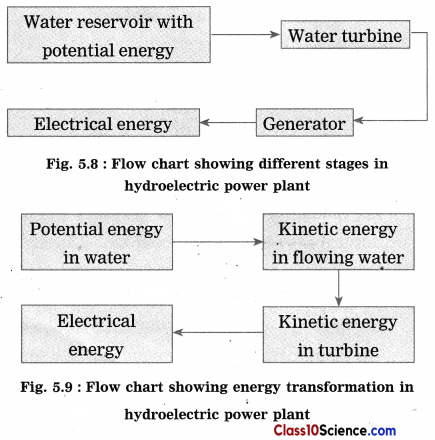Towards Green Energy Science Notes 8