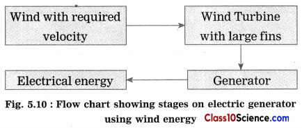 Towards Green Energy Science Notes 9